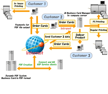 Offshore business card management system development by us for Business card management